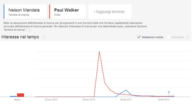 mandela walker google