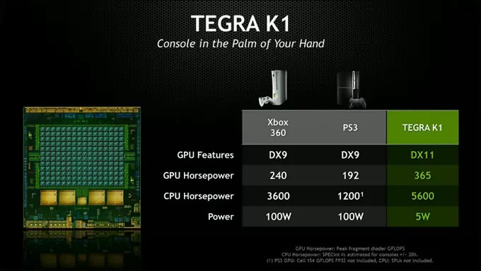 Nvidia Tegra K1 vs PS3 vs Xbox 360