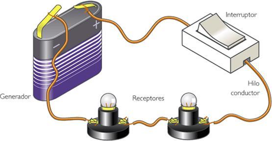 Circuitos eléctricos- Electricidad, Tutoriales