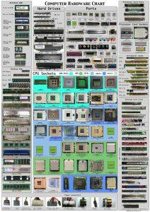 Averigua que conexiones Hardware tienes en tu ordenador- Hardware