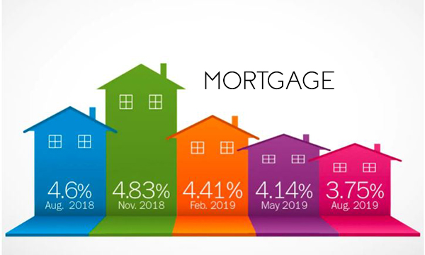 Mortgage – Types of Mortgage | Benefits of Mortgage | Mortgage Payments