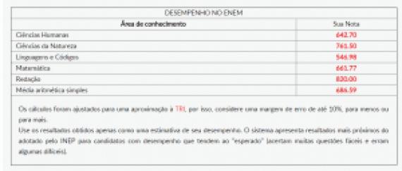 tabela estimativa enem 2015: saiba sua nota antes da divulgação oficial ENEM 2015: Saiba sua nota antes da divulgação oficial tabela estimativa 300x128