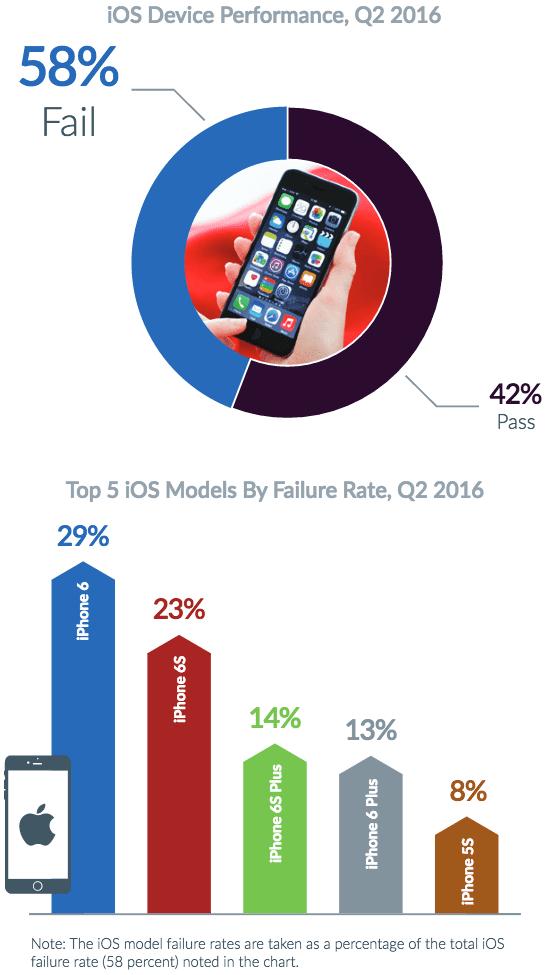 iOS estudo descobre que ios é mais suscetível a bugs e falhas do que android