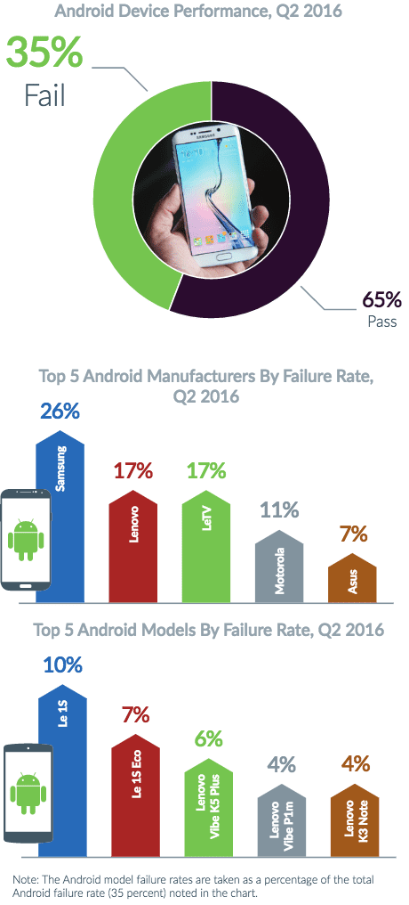 iOS estudo descobre que ios é mais suscetível a bugs e falhas do que android Estudo descobre que iOS é mais suscetível a bugs e falhas do que Android screen shot 2016 08 24 at 3 45 30 pm