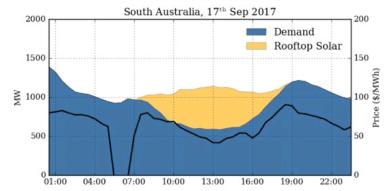 painéis solares  rooftop solar fornece uma geração de 48% de potência energética da austrália do sul