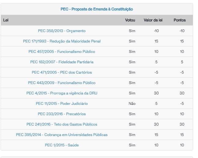 Ranking dos Políticos  Ranking dos Políticos: Site mostra ranking parlamentar e pode contribuir para voto consciente rank politicos projetos