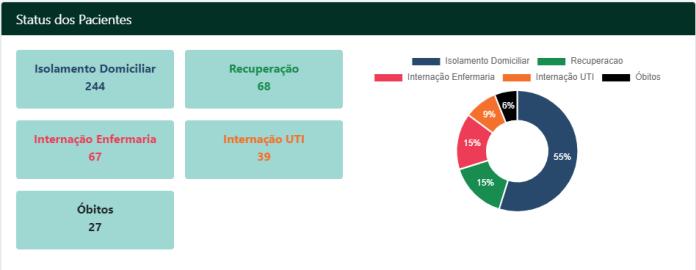 covid-19 ma maranhao  Maranhão tem baixa taxa de ocupação de leitos durante pandemia de covid-19 3