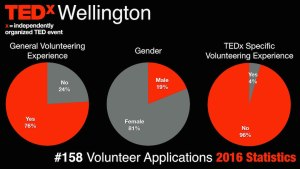 2016 volunteer applications stats