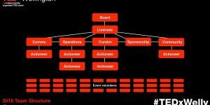 2018 team structure