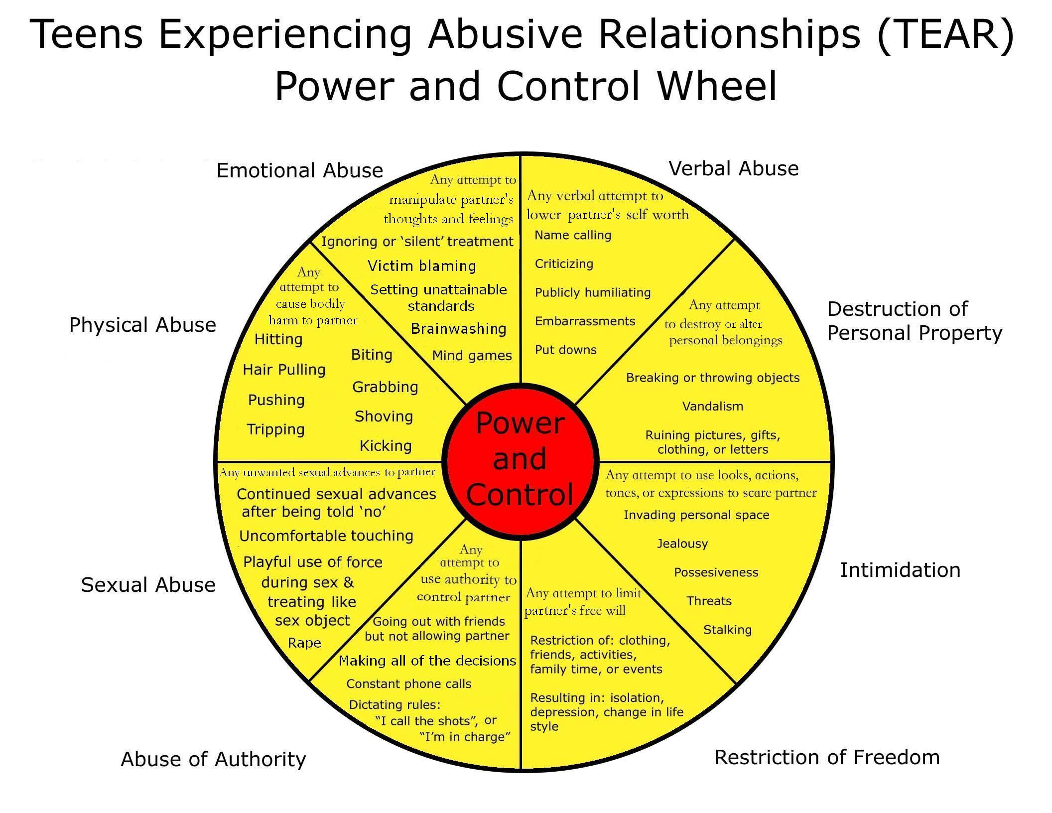 Mrkhealth B4 Abusive Relationships