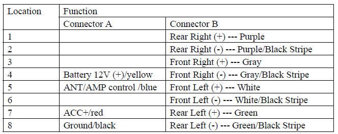 pioneer stereo wiring color wiring diagram similiar pioneer wiring harness color code keywords