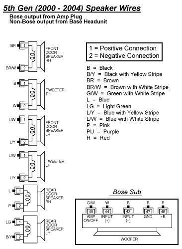 bose car stereo wiring diagrams wiring schematics diagram rh caltech ctp com bose speaker wire diagram bose speaker wire diagram