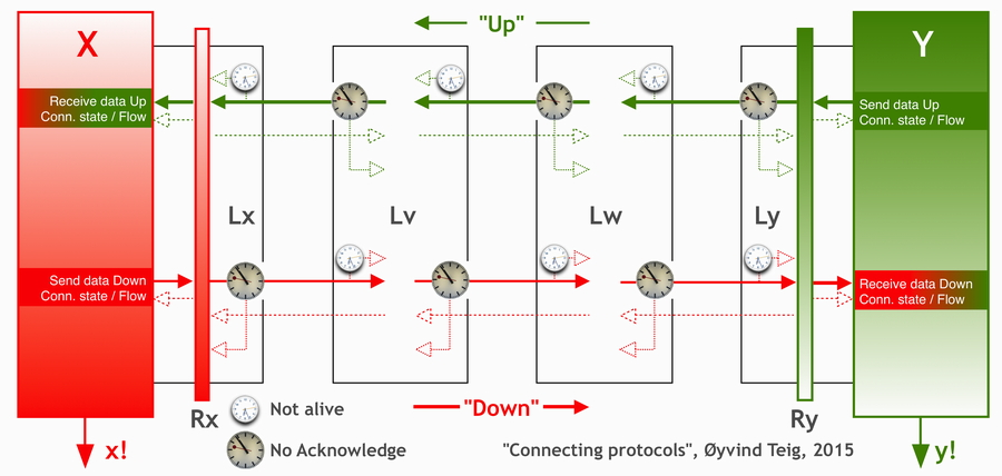 Connecting protocols