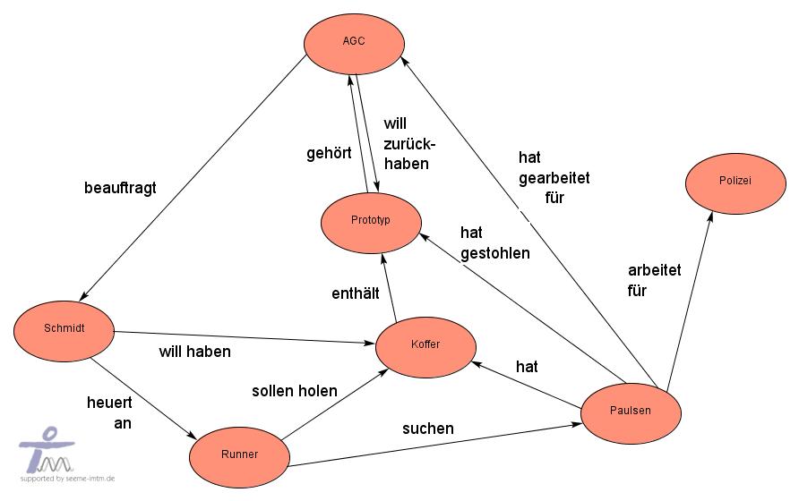 Alles überschaubar - ERM Diagramme für den Spielleiter