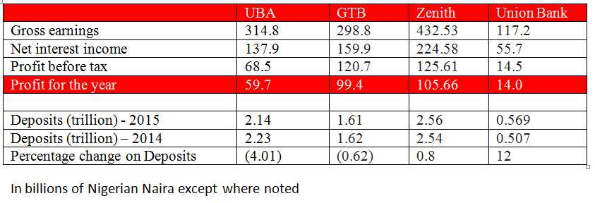 This chart shows why GTBank is Nigeria's leading bank and Union Bank Plc may not see another decade