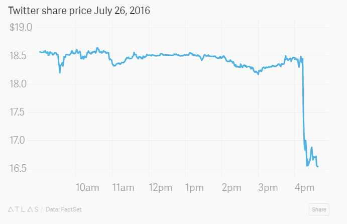 Twitter disappointed investors again