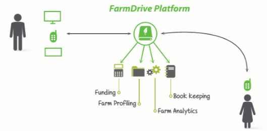 FarmDrive wins Thomson Reuters Africa Startups Challenge 2016