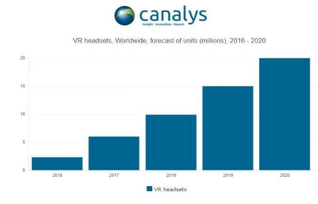 More than 2 million VR headsets to ship in 2016