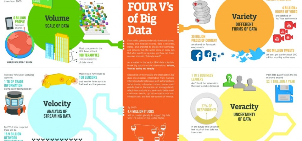 """What is Big Data? Beyond the """"Three Vs"""", The Additional """"Four Vs"""""""