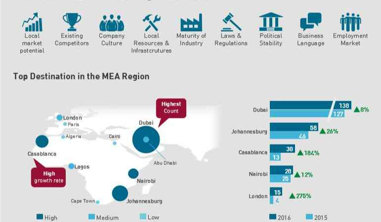Sectors and Top Destinations of Fortune 500 Investments in Africa [with Infographics]