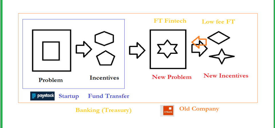 The Startup Incentive Construct