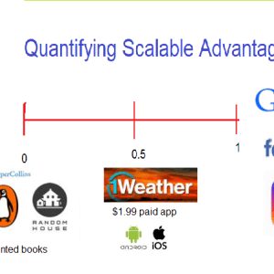 Hacking Growth, Quantifying Scalable Advantage