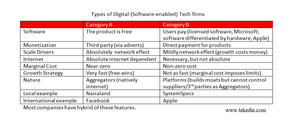 Two Categories of Software-Enabled Tech Firms for Strategy Formulation