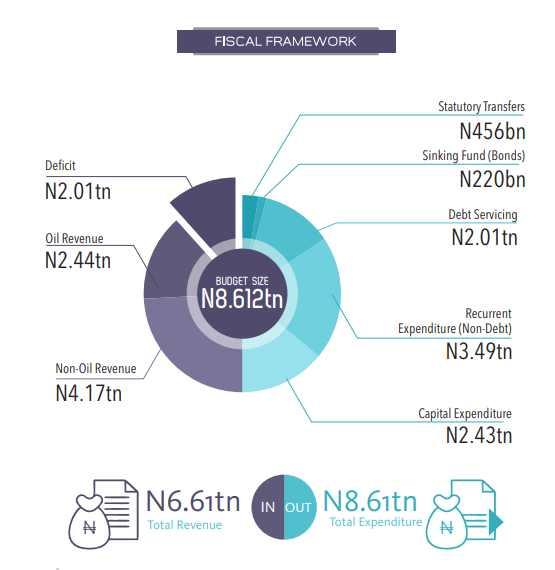 2018 Nigeria Budget
