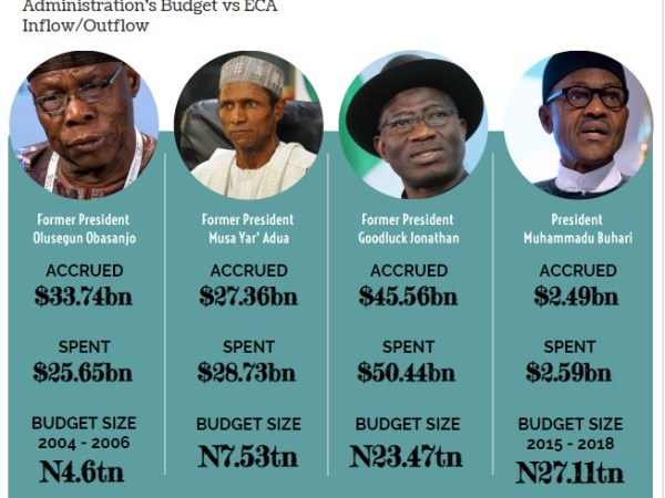How Nigeria Created Mass Poverty Over 15 Years with $107.4 billion! – Premium Times Report