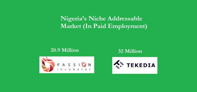 Passion Incubatorâ??s 20.9 million and Tekediaâ??s 32 million Niche Addressable Market in Nigeria