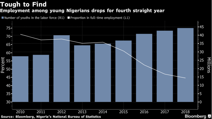 This Plot Explains Nigeria Since 2010 â?? Yet To Recover FULLY From 2008 Great Recession