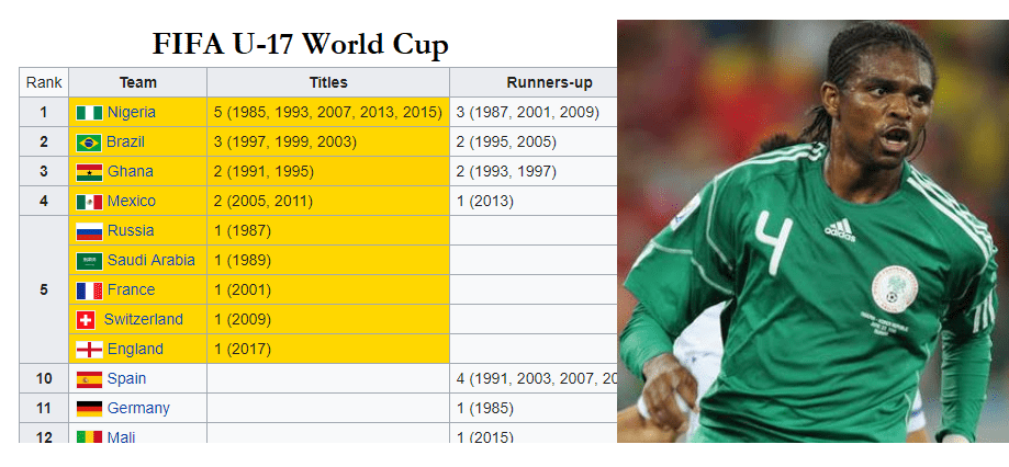 "Performance and Execution – When All Nigerians Play ""FIFA U-17 World Cup"""