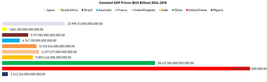 Exhibit 1: Nigeria among other countries within constant GDP Prices Growth 2014-2018