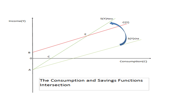 When Savings Curve Cuts Consumption Curve from Under