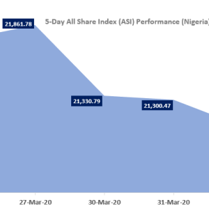 TrustBanc Daily Stock Market Scorecard, 1st April 2020