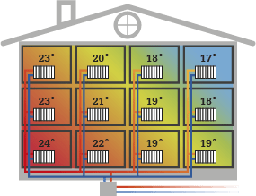 Ojämn värme i värmesystem