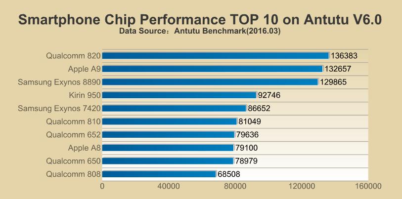 Antutu-chip-01