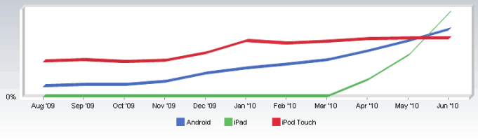 iPad vs iPhone vs Android