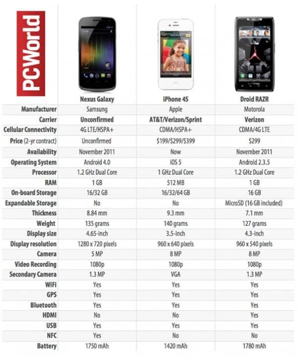 comparativo-dos-melhores-celulares-600x719