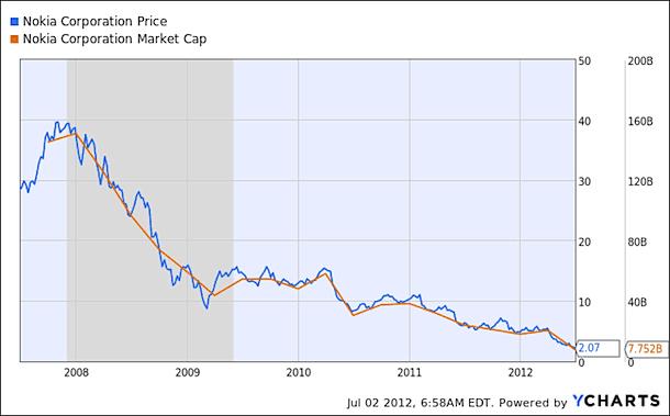nok-mktcap-price-cnet-zaw2