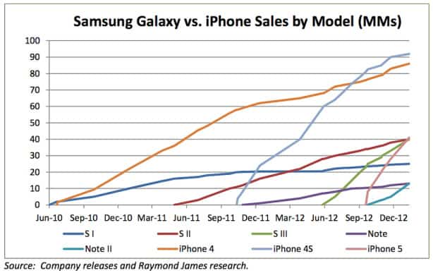 iPhones vs galaxys