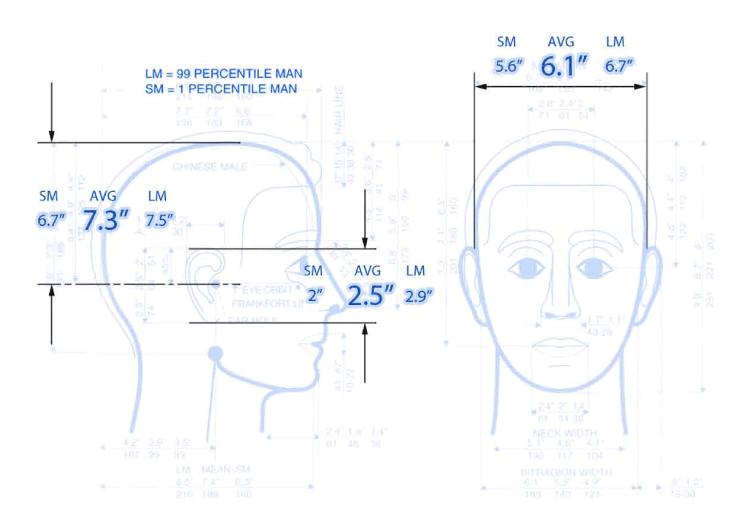 Avegant ergonomic measurements