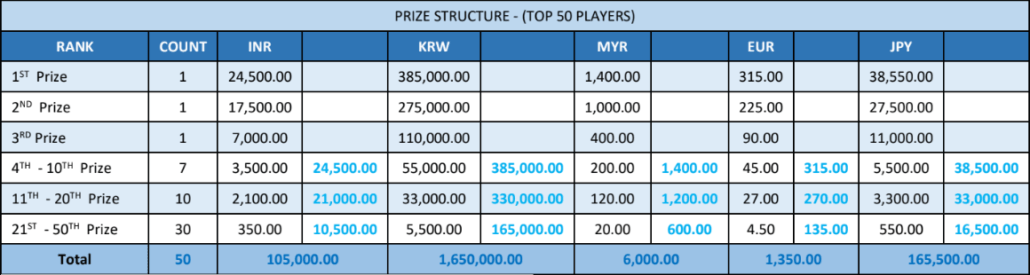 16th – 22nd December's PRIZE POOL INR - JPY