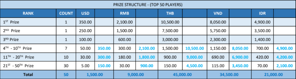 16th – 22nd December's PRIZE POOL USD - IDR