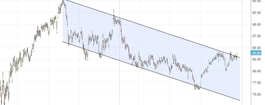 fallende trend exxon mobile