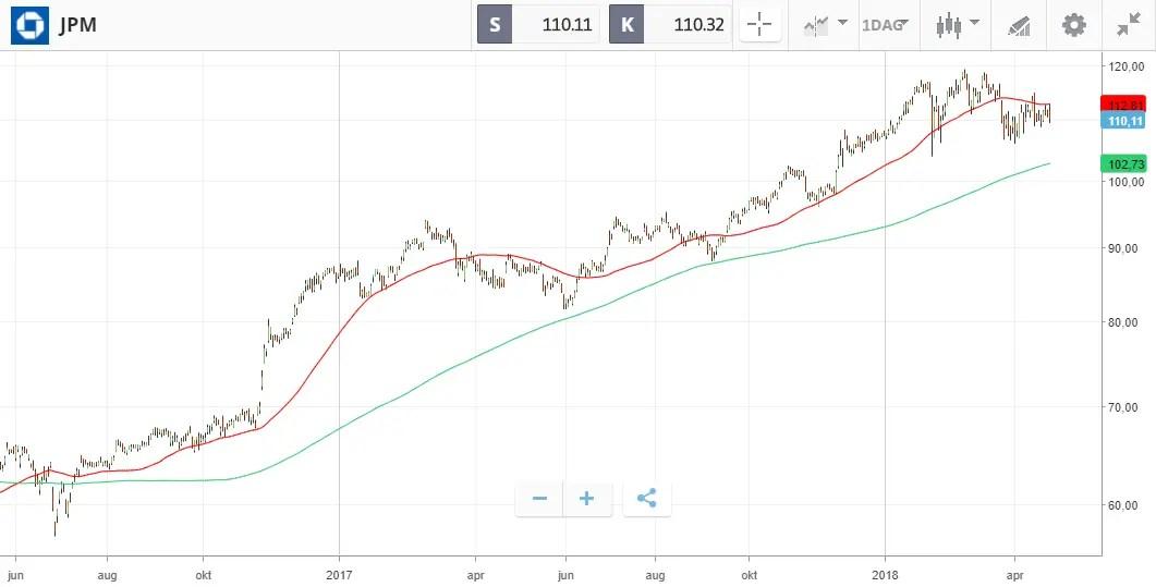 jpm stigende trend WMA - Weighted Moving Average