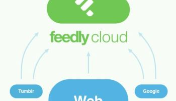 Feedly Cloud Released