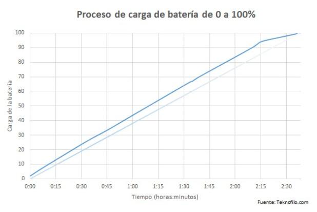 carga nokia lumia 735