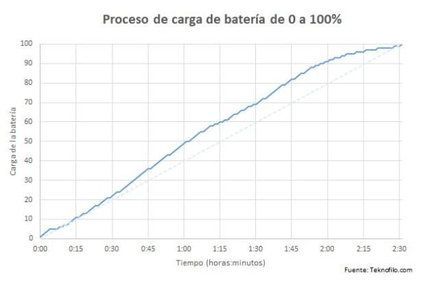 carga de bateria