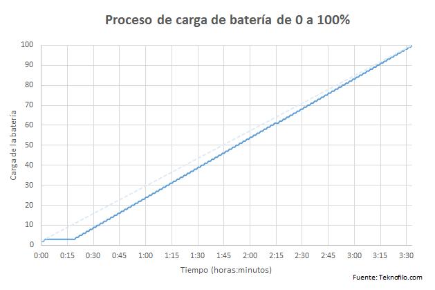 carga energy max 4000